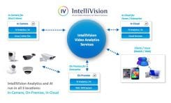 IntelliVision Patent Enables Video Analytics Services