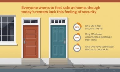 Survey Says Millennial Apartment Dwellers Seek Better Security Tech at Home