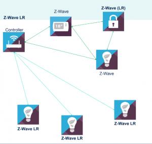 Z-Wave LR Backwards Compatibility