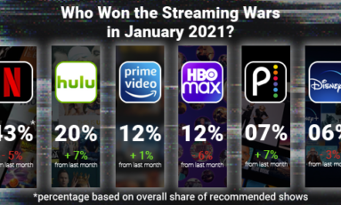 Watchworthy Ranks Top Streaming Services and TV Shows for January